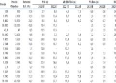 Recomendación y Precios Objetivos por Banchile al 23/04/2021