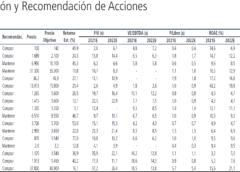 Recomendación y Precios Objetivos por Banchile al 23/07/2021